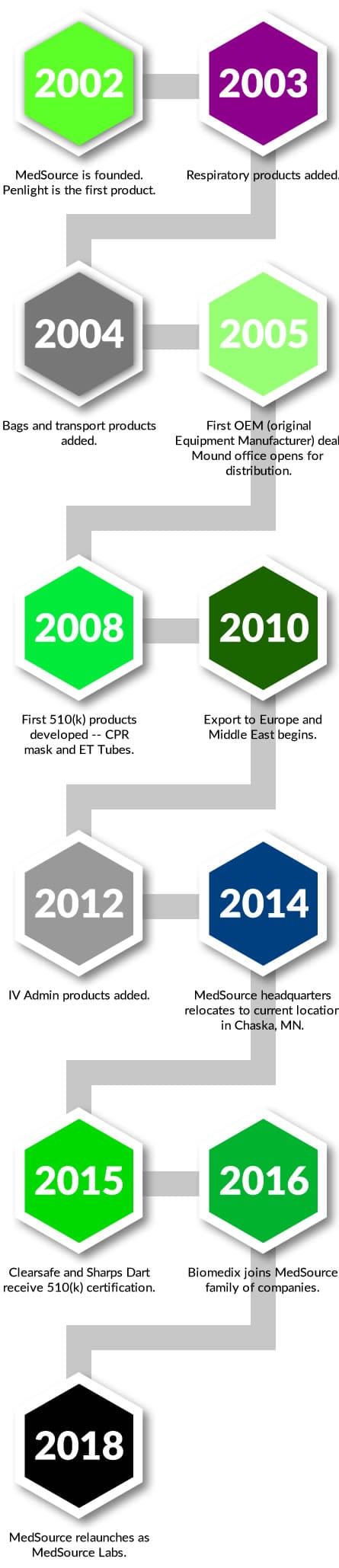medsource progress over the years
