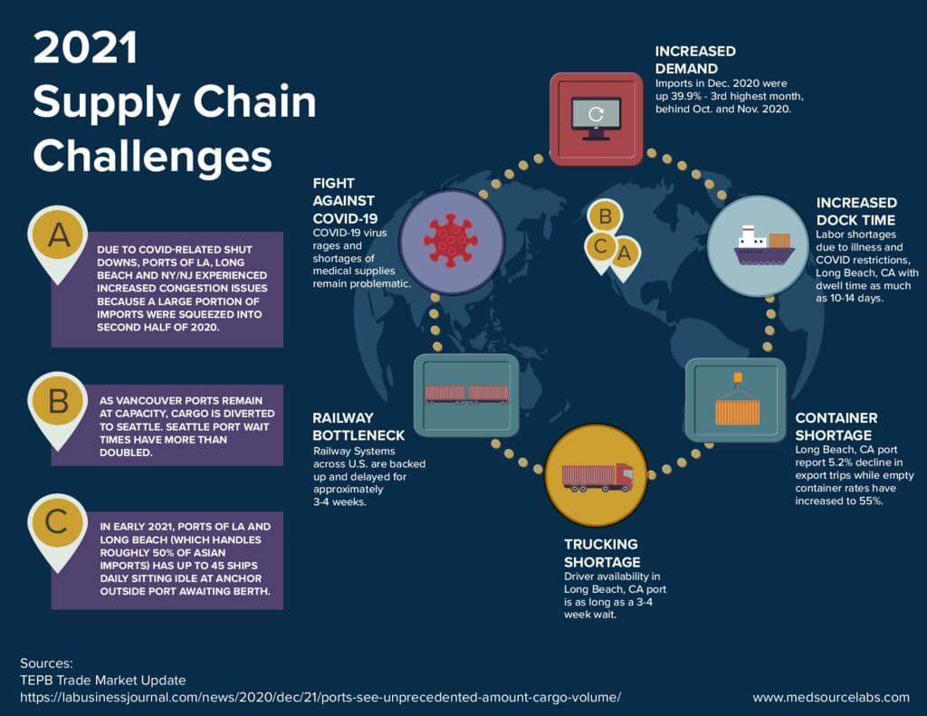 thumbnail of 2021 Supply Chain Challenges_V2